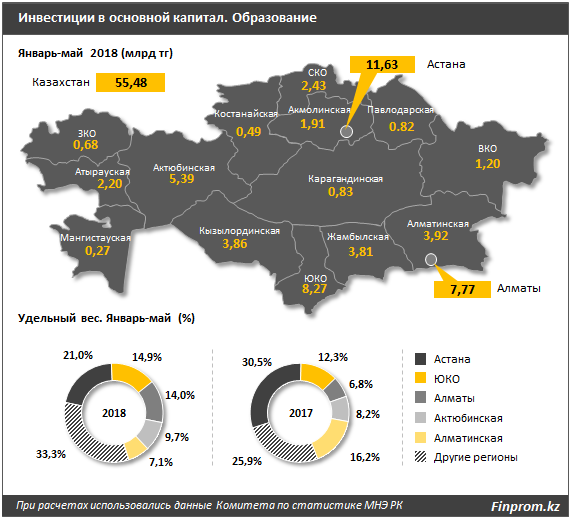 В Казахстане капвложения в образование падают