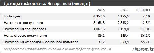 Госбюджет за 5 месяцев пополнился сразу на 4,4 триллиона тенге