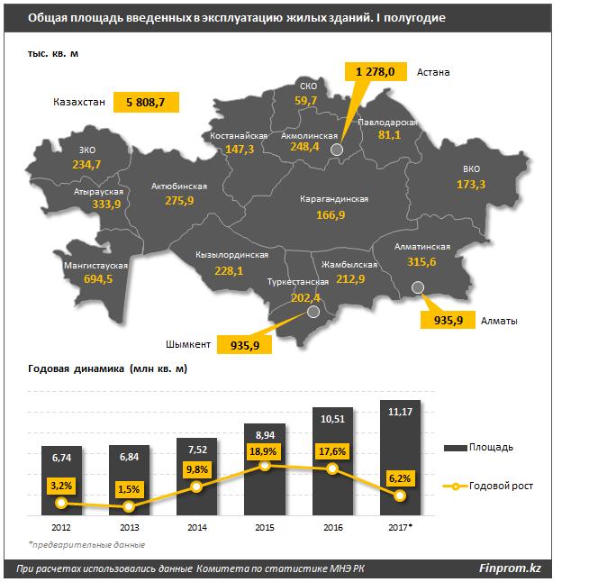 Темпы жилстроя в Казахстане резко упали
