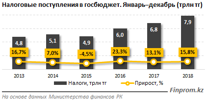 В Казахстане снизится налоговая нагрузка на самых низкооплачиваемых работников