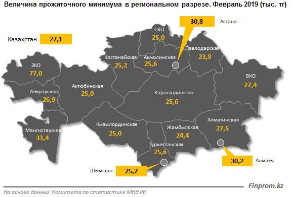 Прожиточный минимум не успевает за ростом цен в Казахстане
