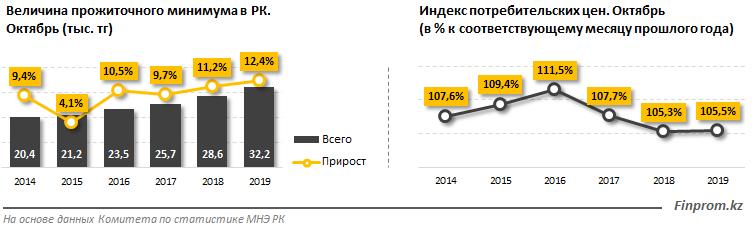 В Казахстане прожиточный минимум увеличился на 12,4% за год, фото-1