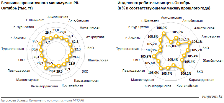 В Казахстане прожиточный минимум увеличился на 12,4% за год, фото-2