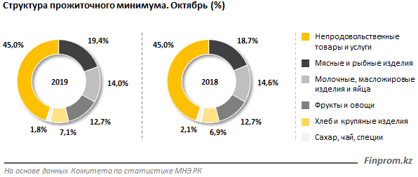 В Казахстане прожиточный минимум увеличился на 12,4% за год, фото-3