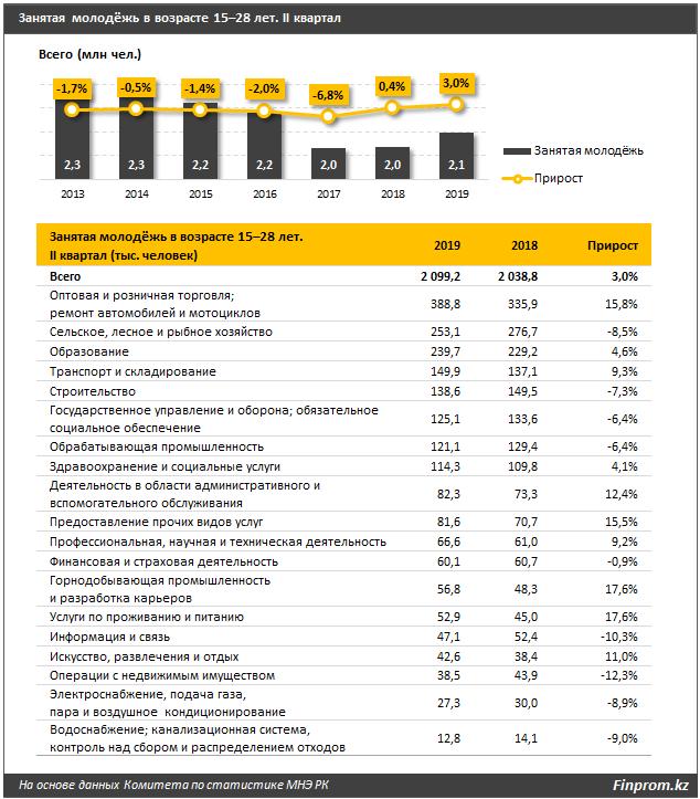 Названы регионы Казахстана с наибольшим количеством безработной молодежи