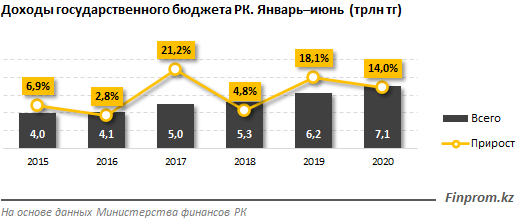 Государственный бюджет Казахстана недополучил 120 миллиардов тенге