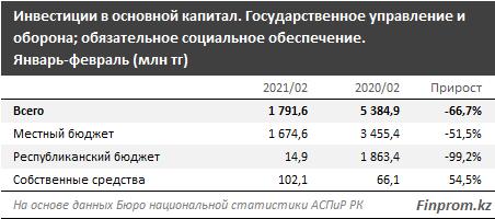 Казахстан занимает 62-е место в рейтинге стран по военной мощи
